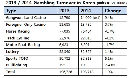 National Gaming Control Commission figures